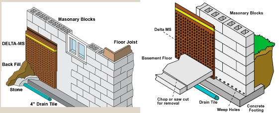 Pannunzio drainage if any moisture builds up dimpled texture of membrane allows water to drain immediately to weeping tiles allowing your basement to stay dry ppazfo